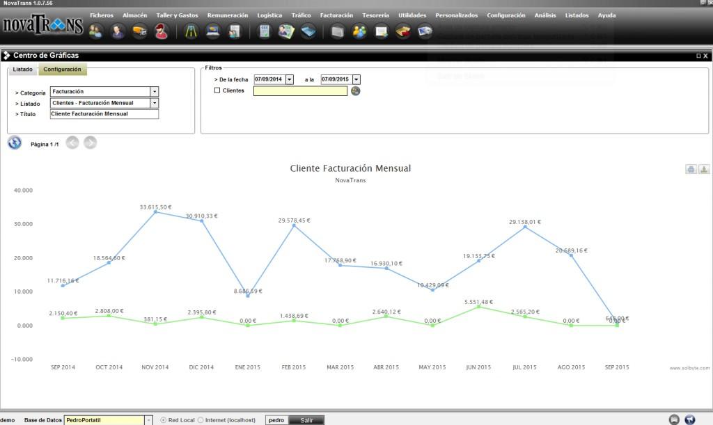 Las gráficas de Novatrans te ayudan a gestionar tu empresa de transporte